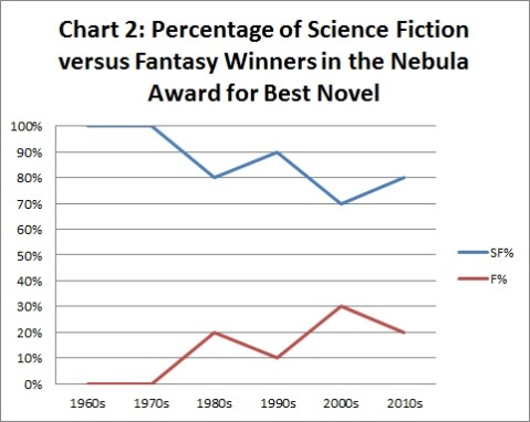 Nebula Win % Graph