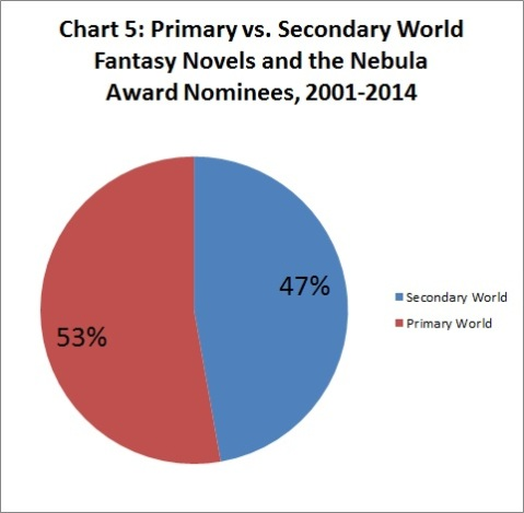 Chart 5 Primary Nebula Nominees