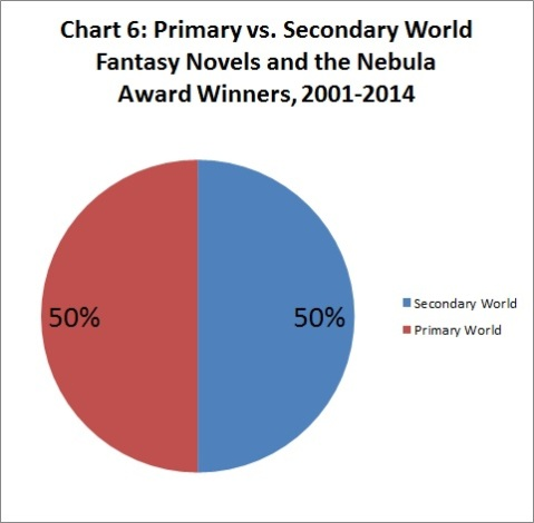 Chart 6 Primary vs Secondary Winners